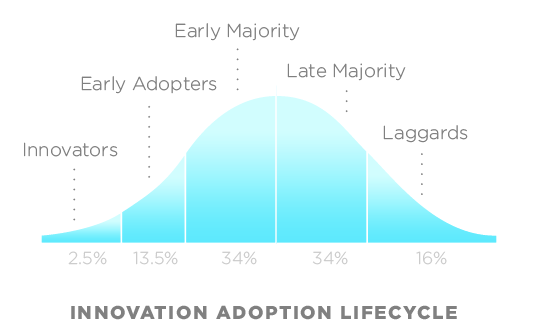 Classic Tech Adoption Curve