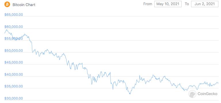 Price of BTC