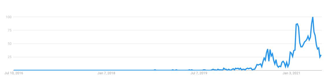 DeFi Trend