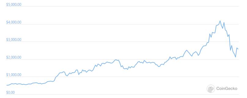 Ethereum Price Trend