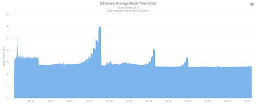 Ethereum Average Block Time