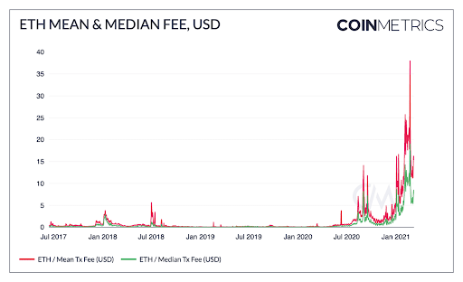 Ethereum Mean and Median Fee