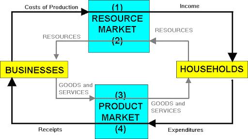 Economic Avtivity