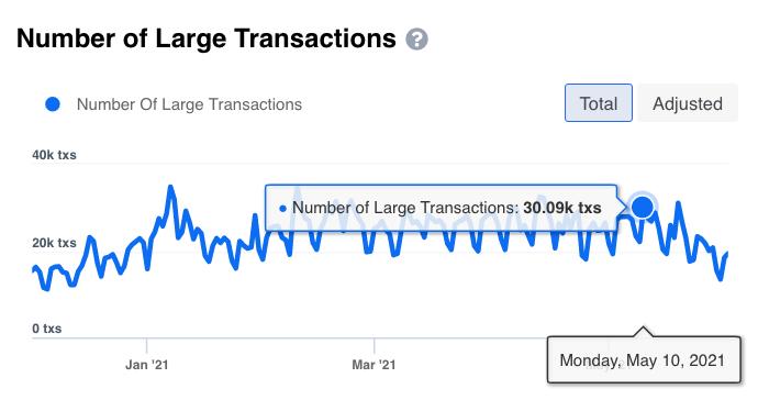 Number of Large Txn
