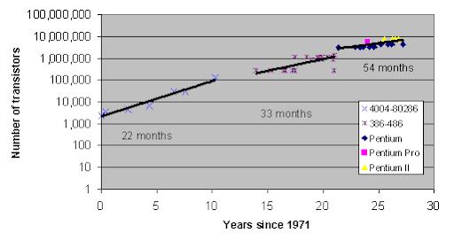 Number of Transistors since 1971