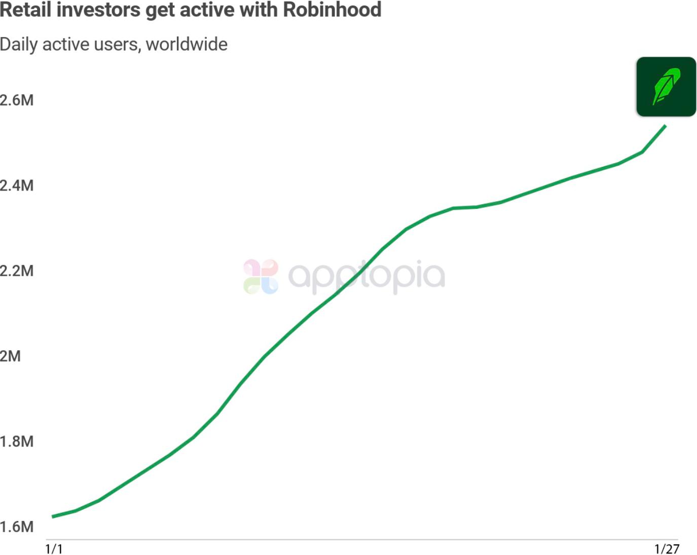 RobinHood Growth