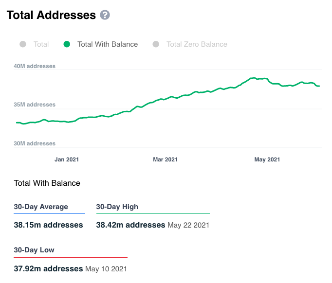 Total Number of Addresses