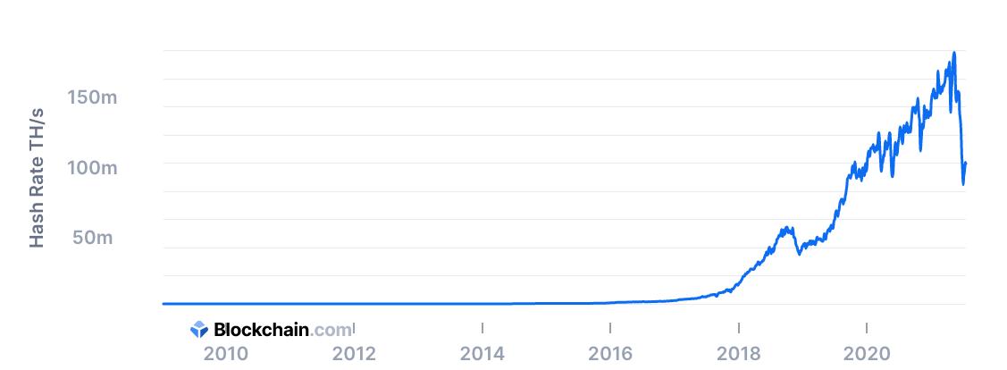 Bitcoin Total Hashrate